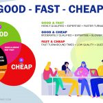 """""""Good, fast or cheap. Pick two."""" known as the Project Management Triangle, Triple Constraint, or Iron Triangle."""