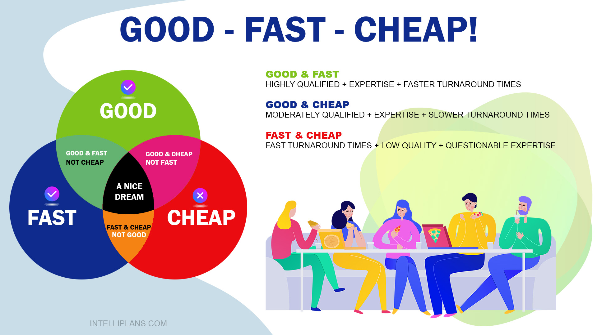 """Good, fast or cheap. Pick two."" known as the Project Management Triangle, Triple Constraint, or Iron Triangle."
